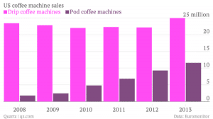 You Need to Stop Drinking Coffee from Pods – Here's Why 2