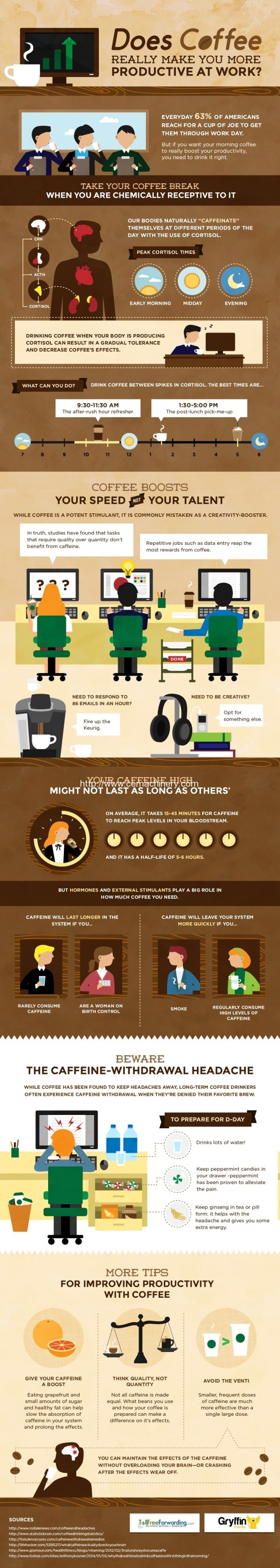 Does coffee really make you more productive at work 2