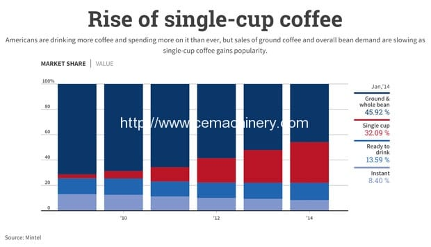 The case for an efficient cup of coffee