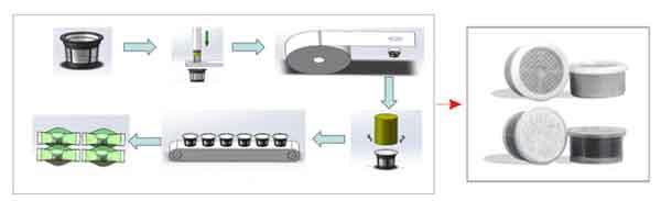 Lavazza-Espresso-Point-Coffee-Capsules-Filling-Sealing-Machine-Process