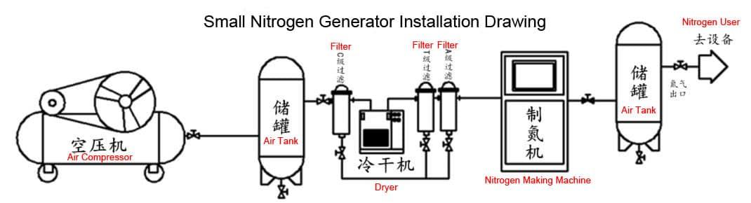 Nitrogen-Making-Machine