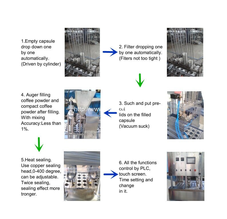 Working Process of Coffee Capsules Filling Sealing Machine