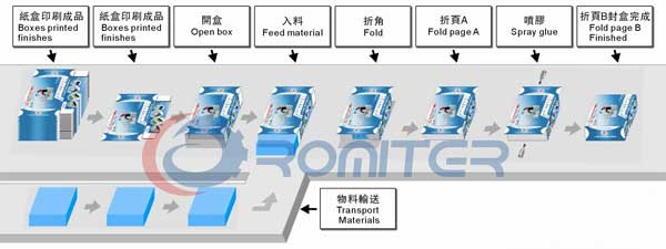 Packing-Process-of-Coffee-Powder-Stick-Bag-Box-Packing-Machine